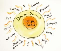 Eight Essential Principles for Creating Your Dream Business