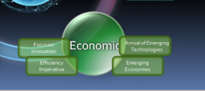 The Economy's Impact on Small Business: STEEP Analysis – Part III