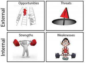 Applying SWOT Analysis to Your Small Business – Part II